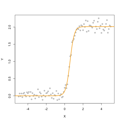 GenEstim : A simple genetic algorithm for parameters estimation